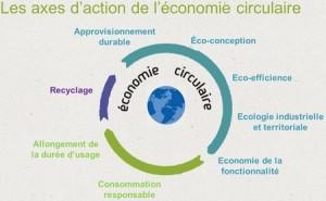 axes-action-economie-circulaire ADEME