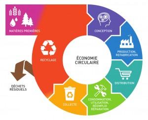 economie-circulaire-FR